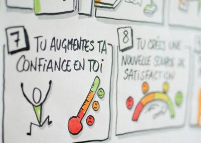Formation avancée en facilitation visuelle Belgique et France