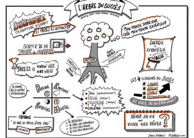 Résumé visuel de la conférence de Anthony Conte pour les clés du succès