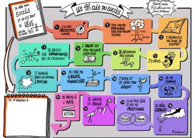 Les 15 clés du succès en sketchnote, synthèse visuelle par Pictobello.com