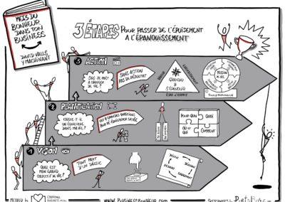 """Synthèse visuelle du livre """"Mets du bonheur dans ton business"""" de David Valls y Machinant - www.businessbonheur.com"""