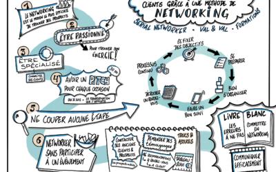 6 clés pour trouver rapidement 3 nouveaux clients grâce à une vraie méthode de Networking