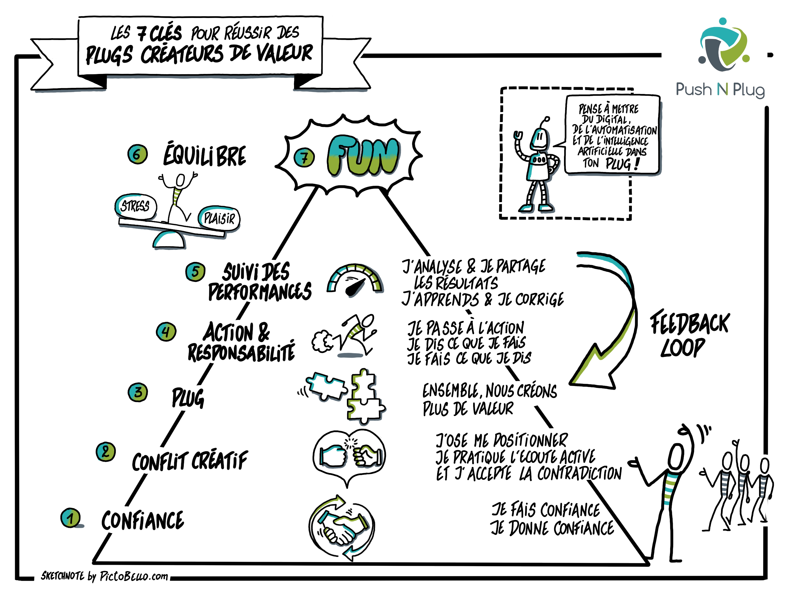 7 clés pour réussir son Entreprenariat Collaboratif - Pictobello.com