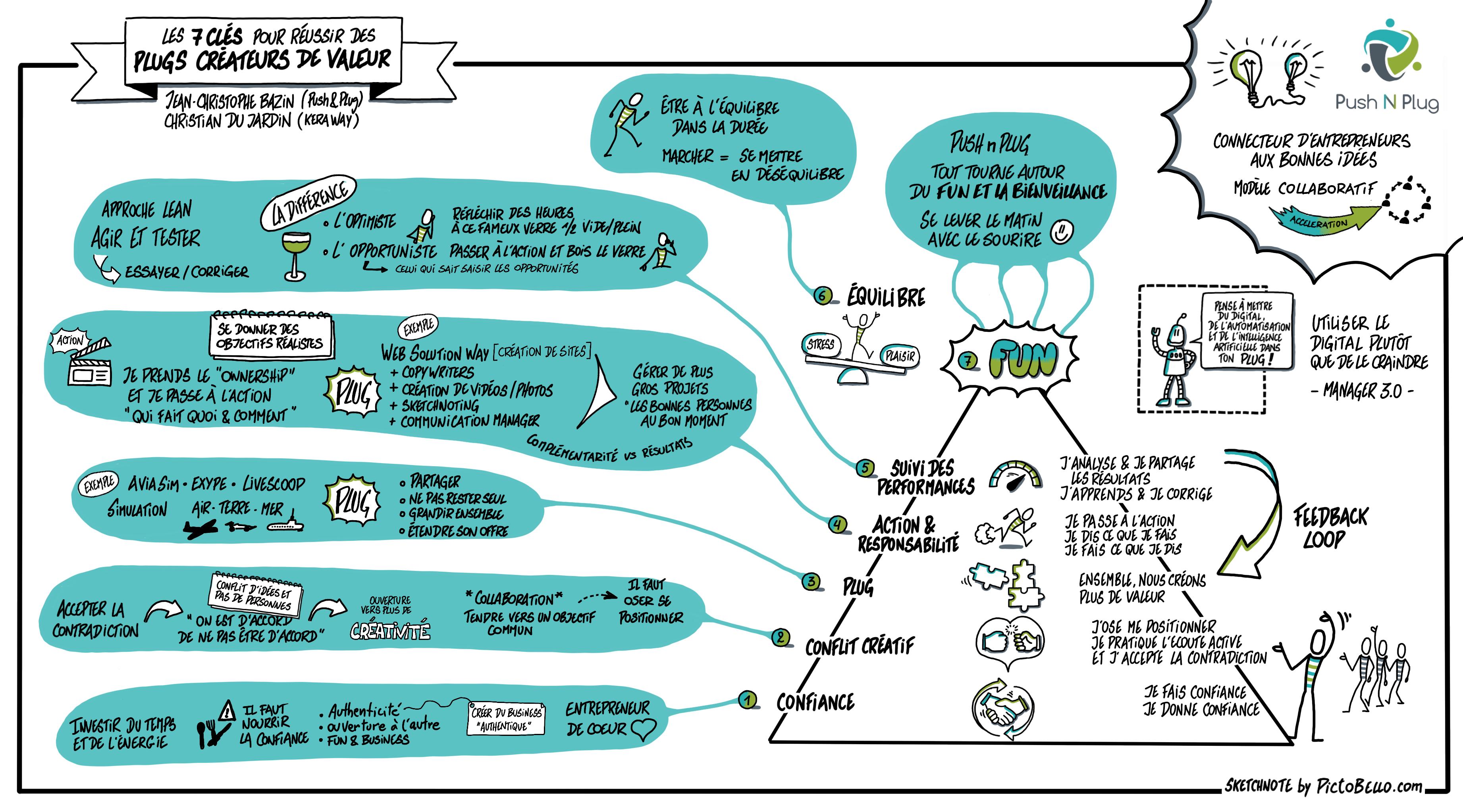 Wikipreneur Sketchnote de la conférence les 7 clés pour réussir des Plugs de Valeur