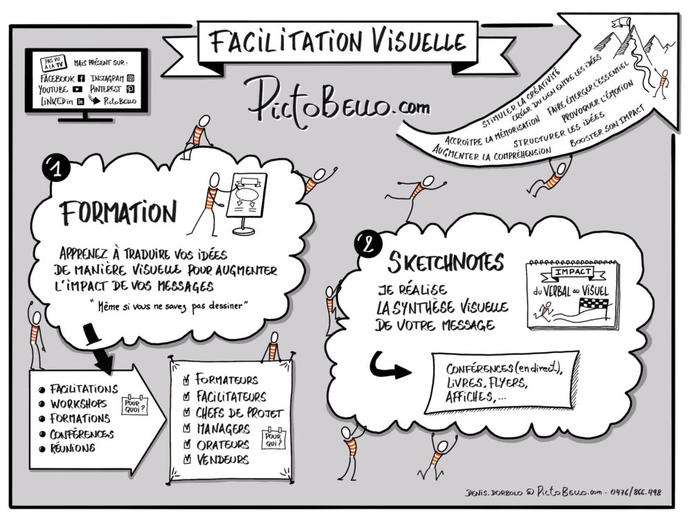 PictoBello.com - la référence en Facilitation Visuelle et Sketchnoting