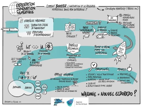 La Sketchnote sur mécanismes de soutien à l'innovation numérique en Wallonie