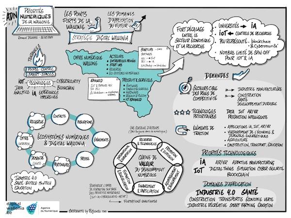 La Sketchnote sur la stratégie économique et numérique en Wallonie : Intelligence Artificielle et Internet des objets