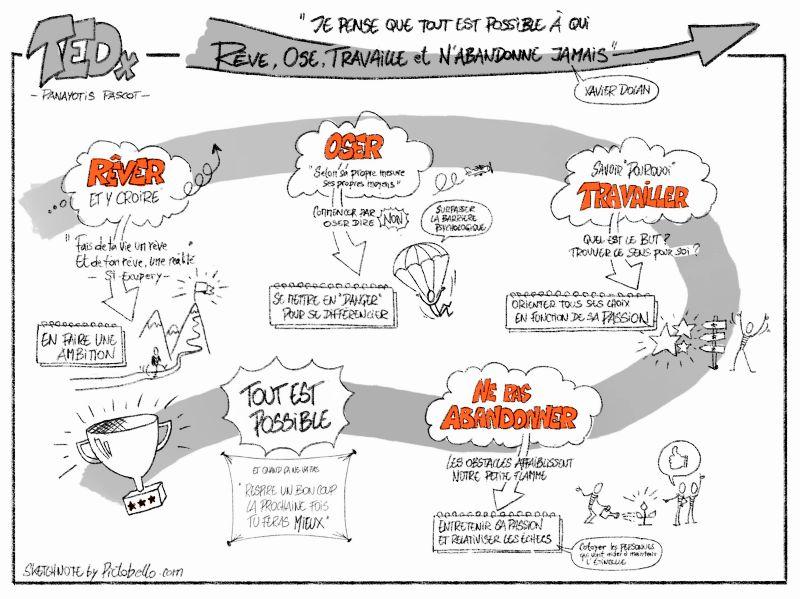 Sketchnotes du TEDx de Panayotis Pascot : Rêver, Oser, Travailler, Ne pas abandonner