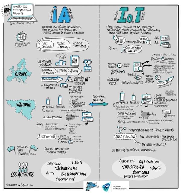La Sketchnotes des technologies avancées en Wallonie et en Europe : l'IA et l'IoT