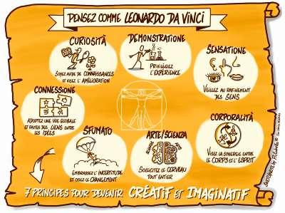 7 principes pour penser comme Leonardo da Vinci et devenir créatif et imaginatif