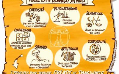 Pensez comme Léonardo da Vinci, soyez créatifs et imaginatifs – appliqué au Sketchnoting