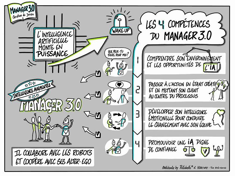 La sketchnote du livre Manager 3.0 de Christian du Jardin